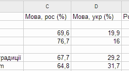 Кореляція між мовою браузеру та мовними преференціями відсутня