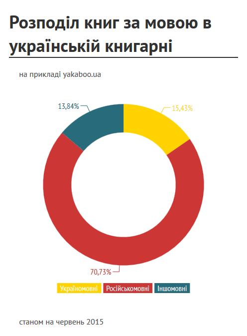 Розподіл книг за мовою в українській книгарні