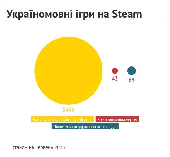 Україномовні ігри наSteam