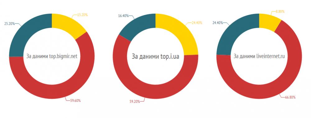 Розподіл за мовою топ 250 українських сайтів