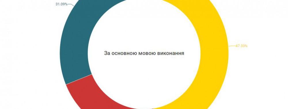 Мовний розподіл українських виконавців
