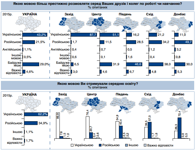 В Україні Мова витісняє язик - статистика