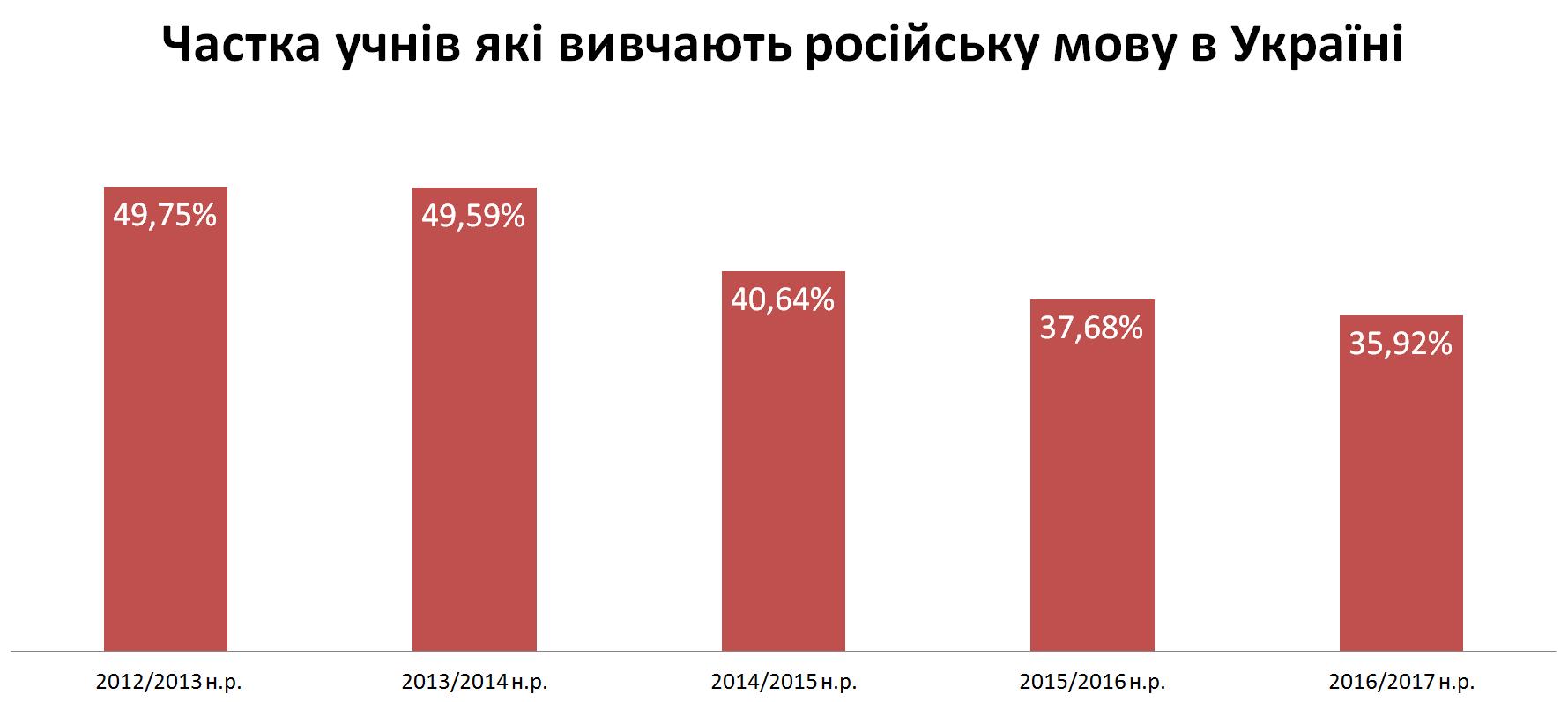 Частка учнів які вивчають російську мову в Україні 2016-2017 н.р.