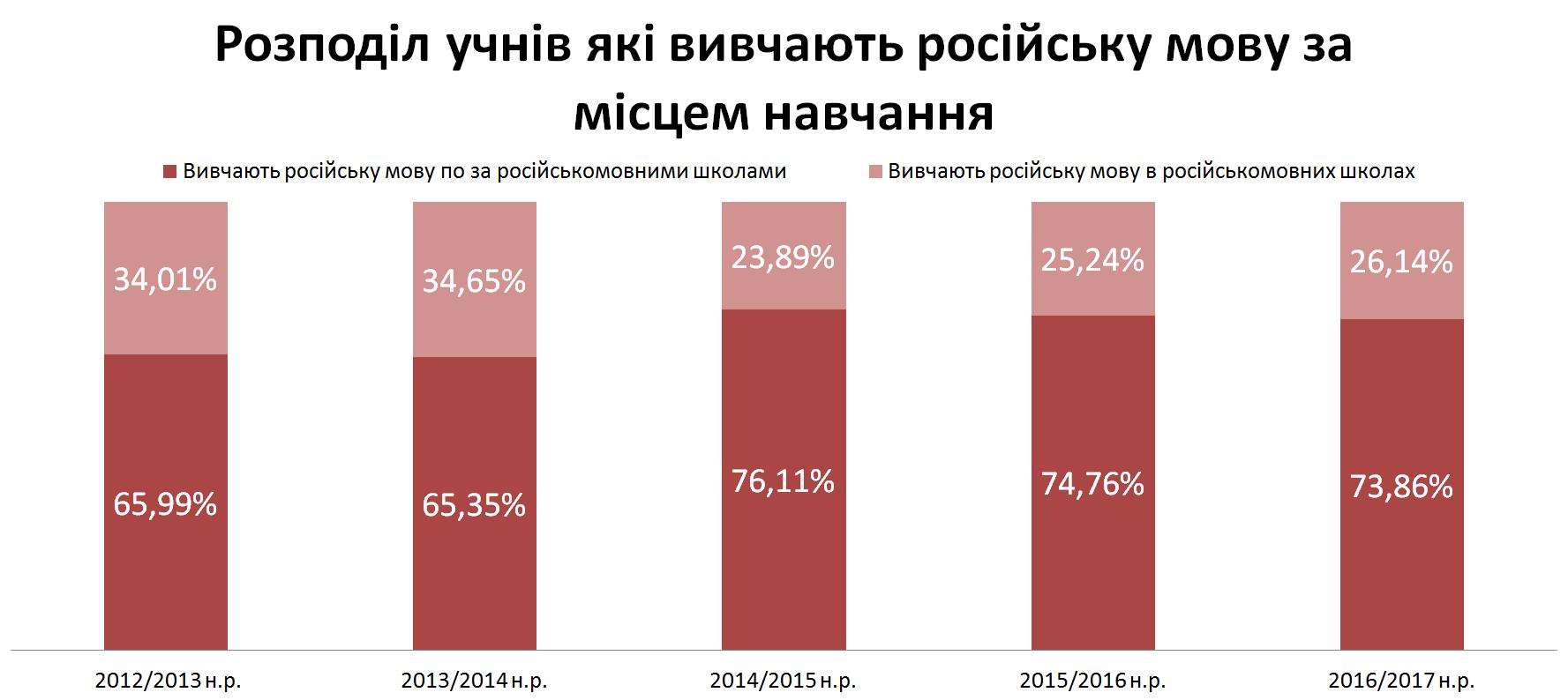 Розподіл учнів які вивчають російську мову за місцем навчання 2016-2017 н.р.