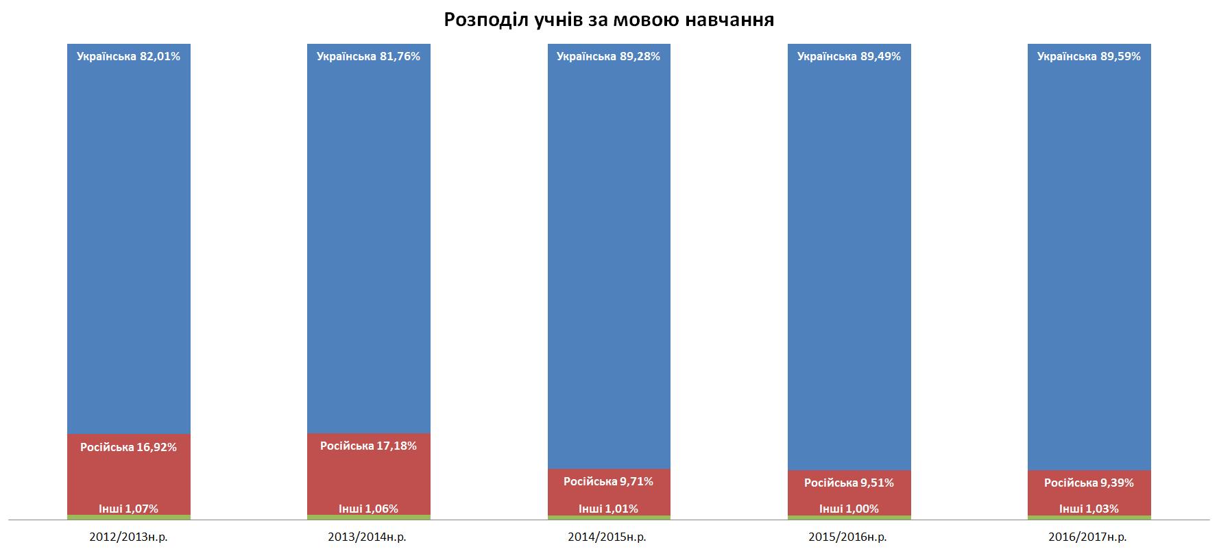 Розподіл учнів за мовою навчання 2016-2017 н.р.