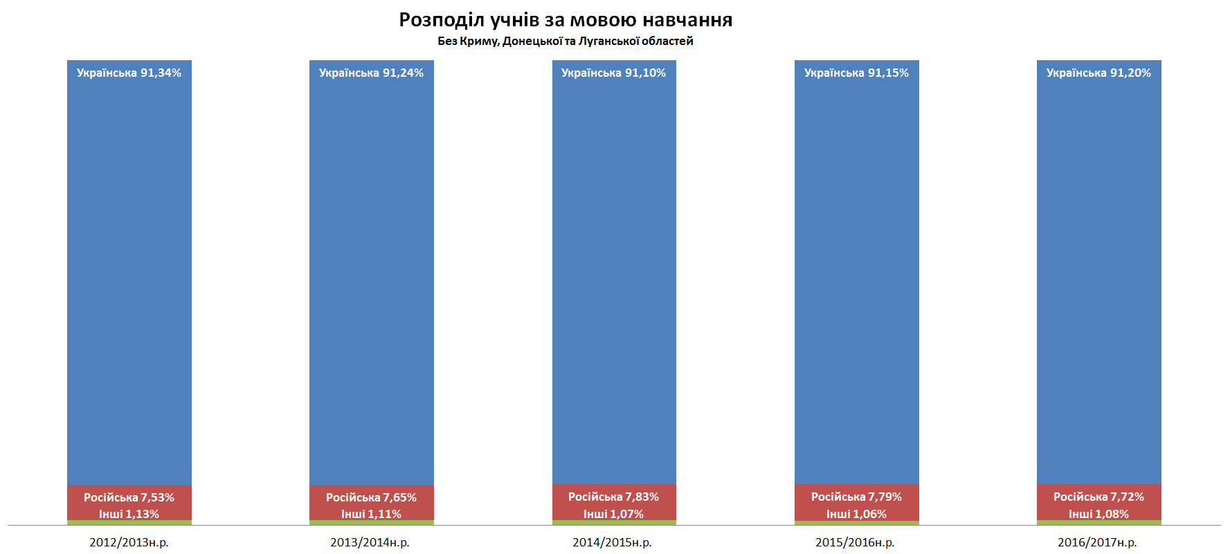 Розподіл учнів за мовою навчання без Криму, Донецької та Луганської областей 2016-2017 н.р.