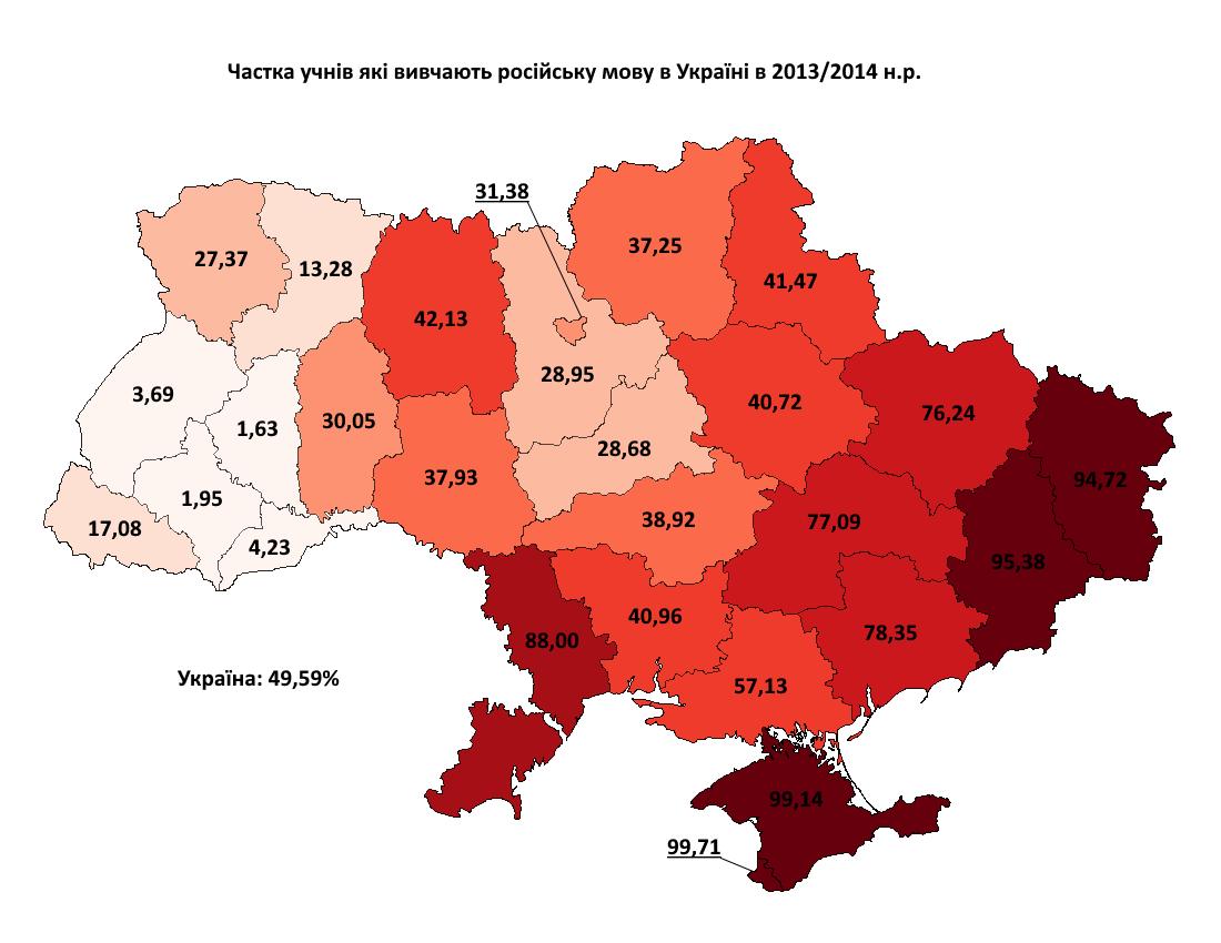 Вивчення російської мови 2013-2014 з відсотками