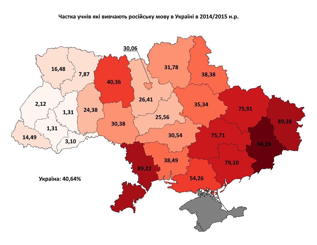 Вивчення російської мови 2014-2015 з відсотками