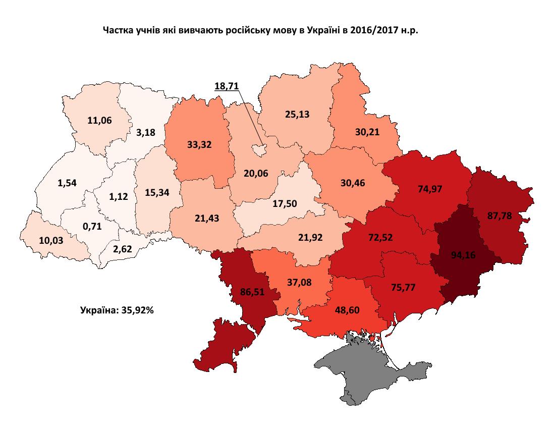 Вивчення російської мови 2016-2017 з відсотками