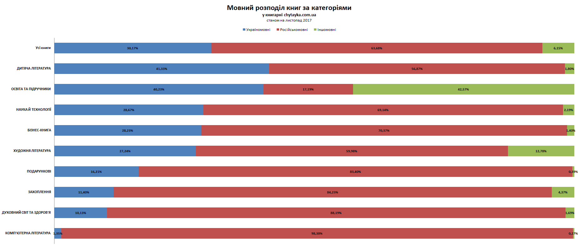 Мовний розподіл книг за категоріями у книгарні chytayka.com.ua