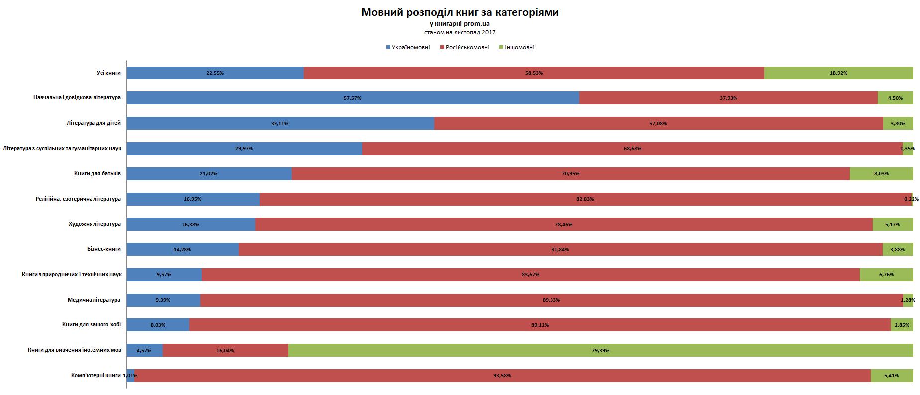 Мовний розподіл книг за категоріями у книгарні prom.ua