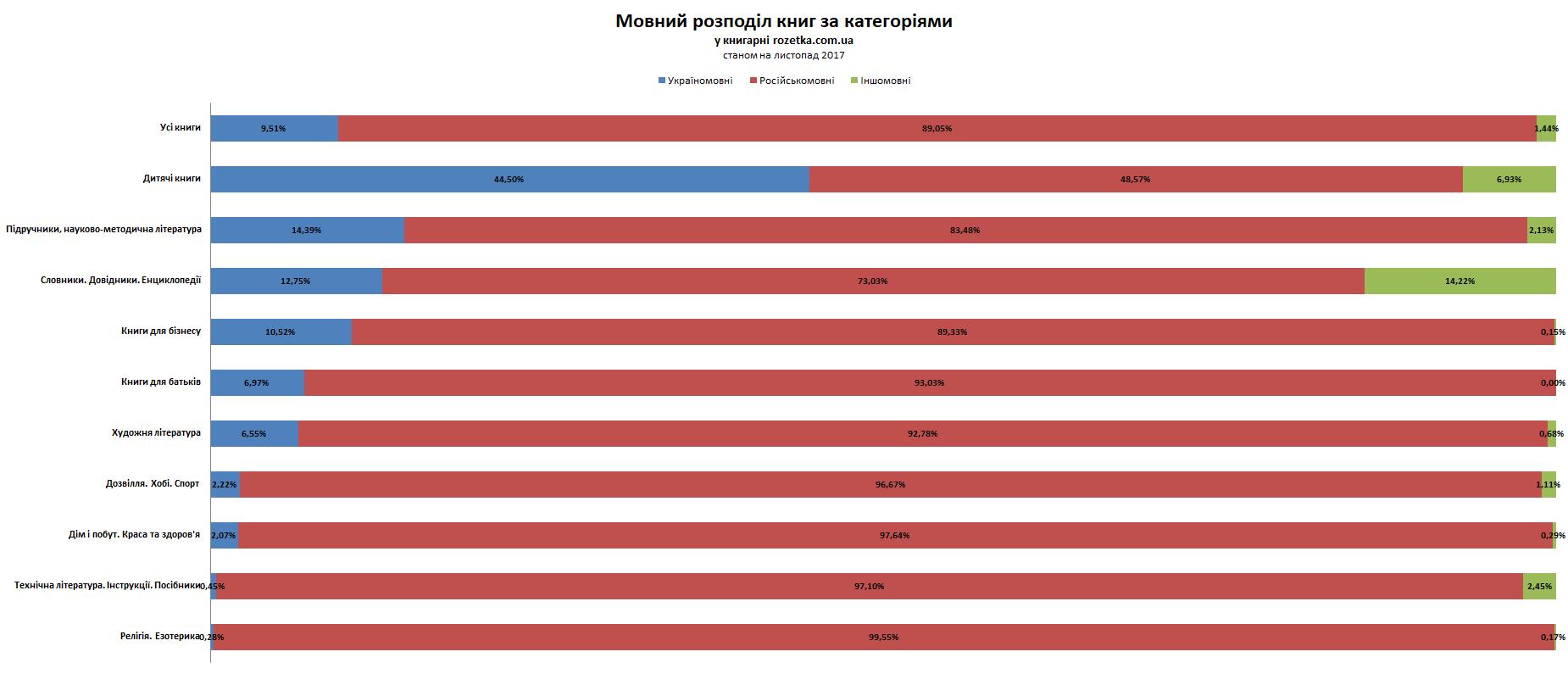 Мовний розподіл книг за категоріями у книгарні rozetka.com.ua