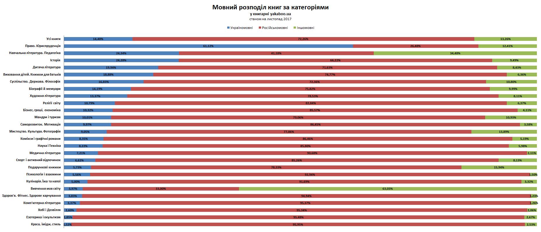 Мовний розподіл книг за категоріями у книгарні yakaboo.ua