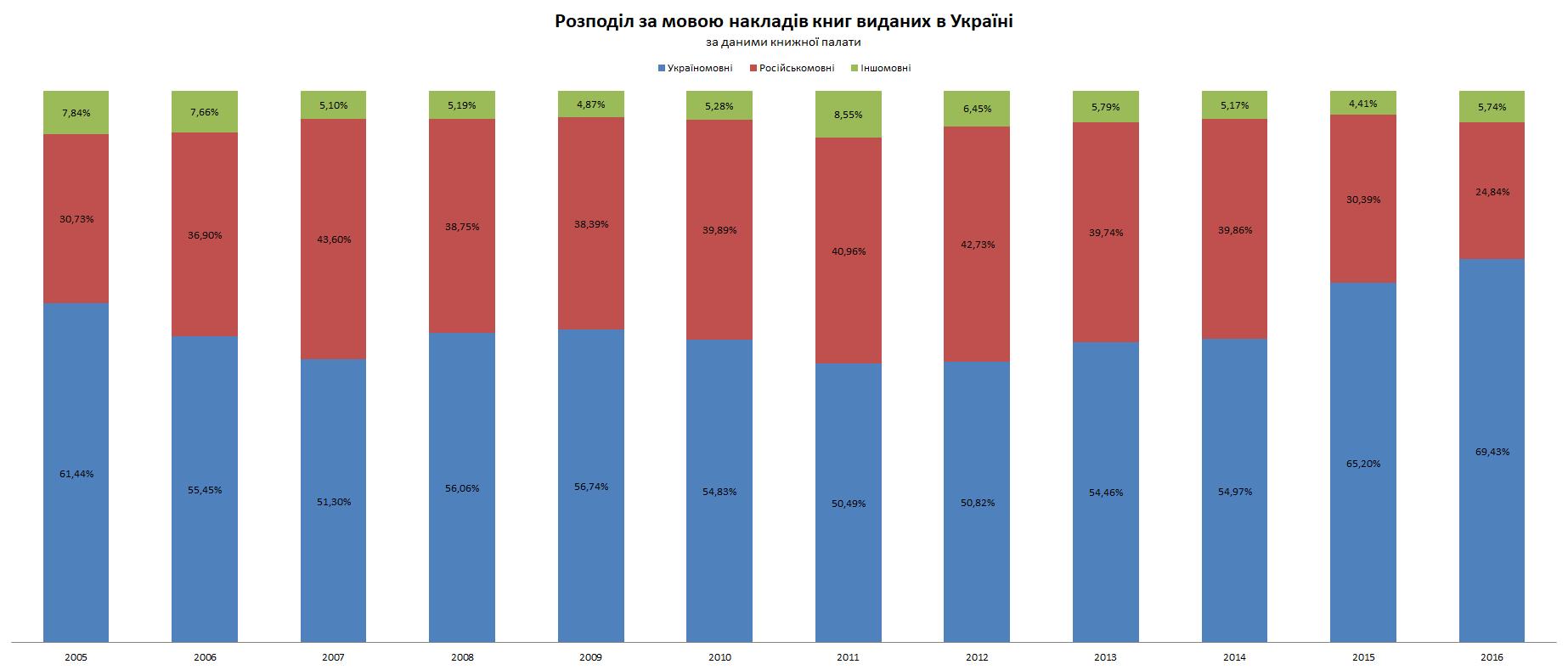 Розподіл за мовою накладів книг виданих в Україні
