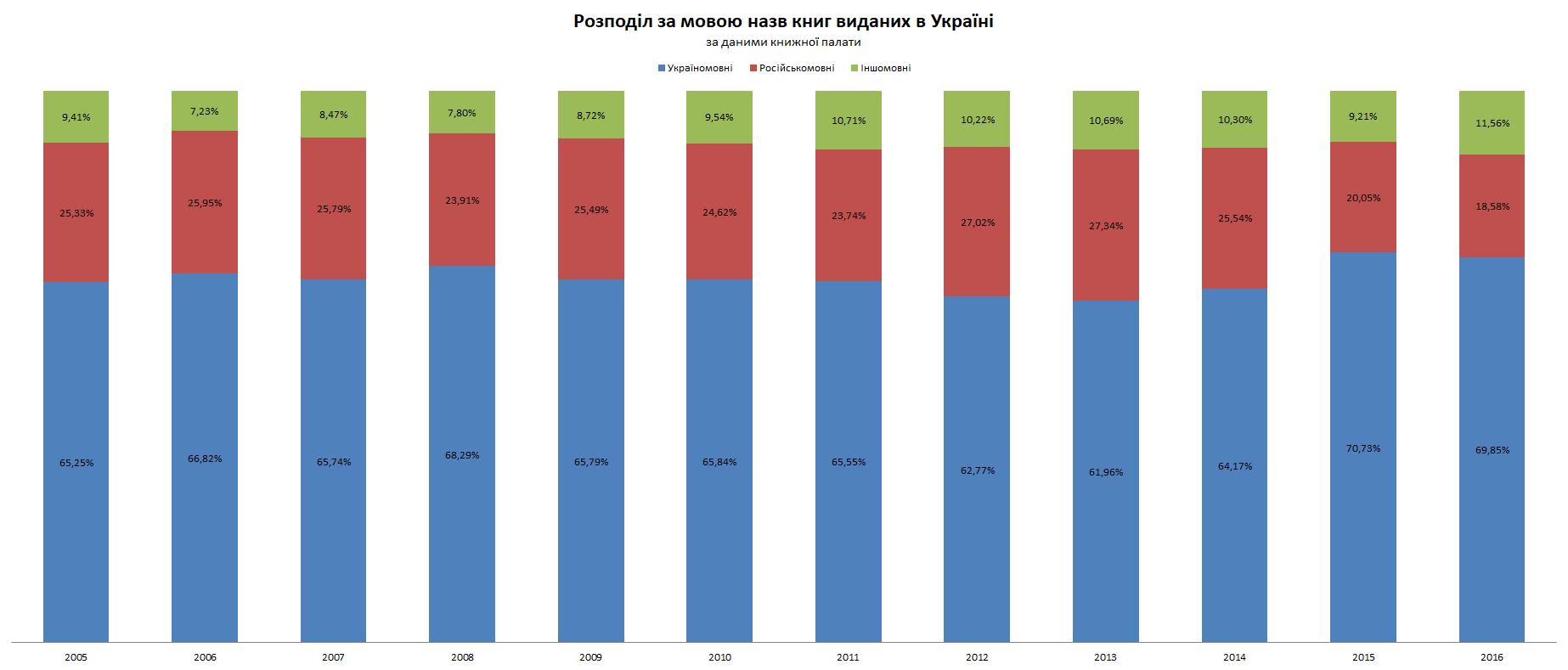 Розподіл за мовою назв книг виданих в Україні