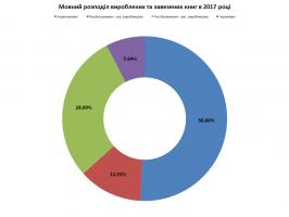 Мовний розподіл вироблених та завезених книг в 2017 році