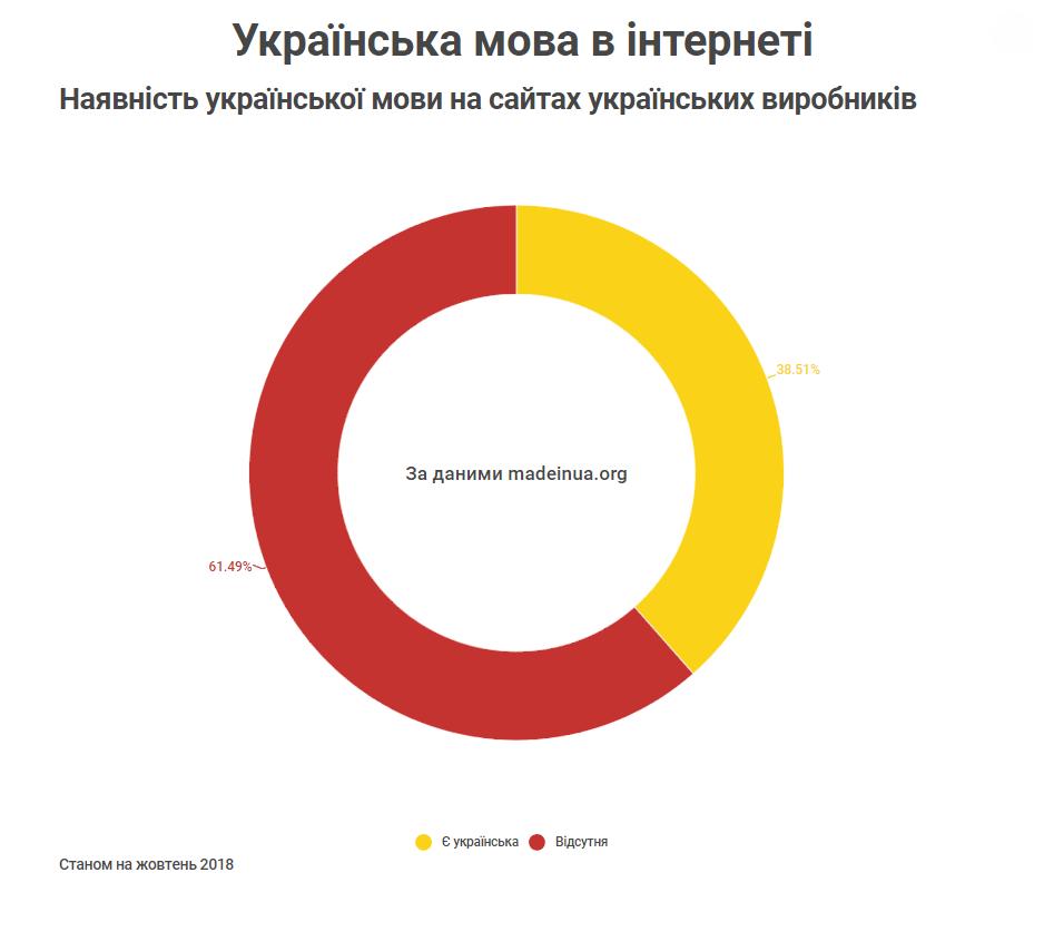 Наявність української мови на сайтах українських виробників Станом на жовтень 2018
