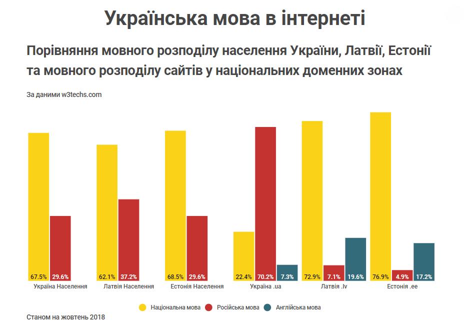 Порівняння мовного розподілу населення України, Латвії, Естонії та мовного розподілу сайтів у національних доменних зонах Станом на жовтень 2018