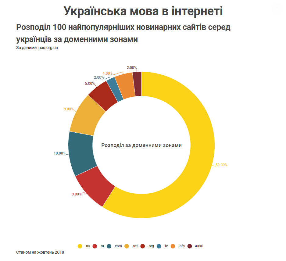 Розподіл 100 найпопулярніших новинарних сайтів серед українців за доменними зонами Станом на жовтень 2018