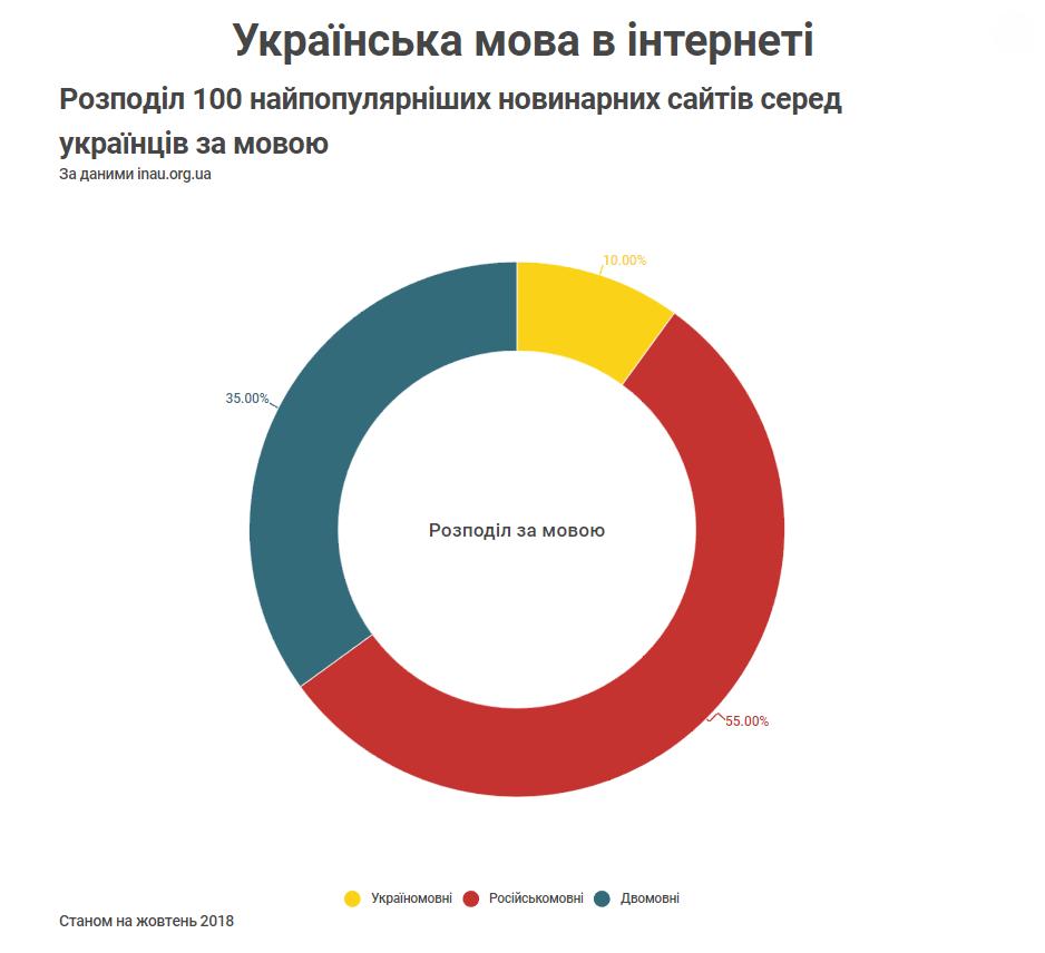 Розподіл 100 найпопулярніших новинарних сайтів серед українців за мовою Станом на жовтень 2018
