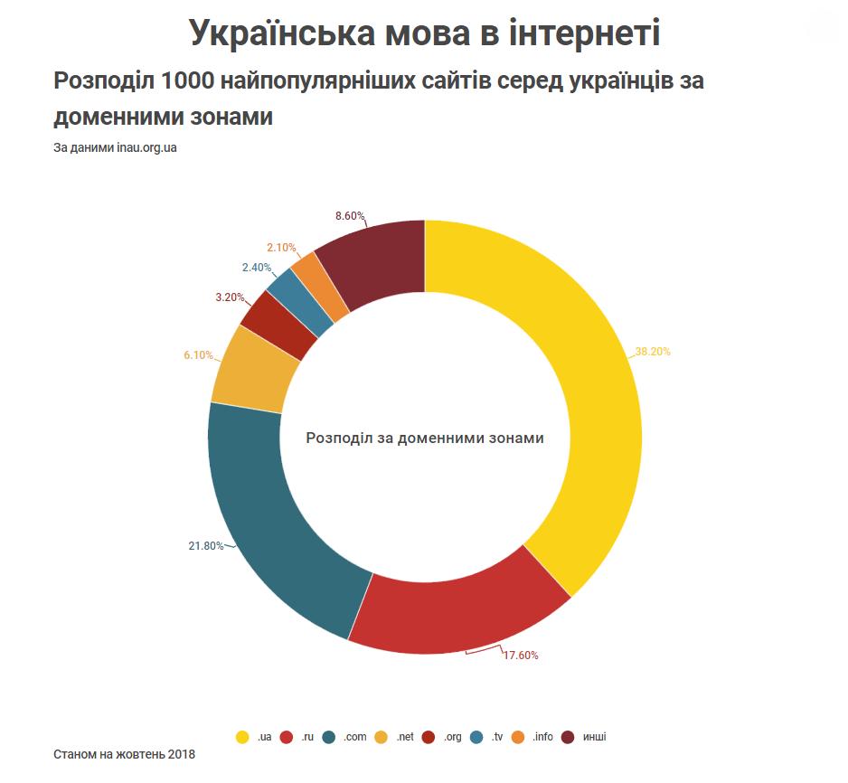 Розподіл 1000 найпопулярніших сайтів серед українців за доменними зонами Станом на жовтень 2018