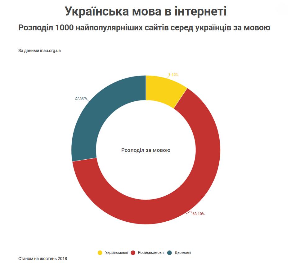 Розподіл 1000 найпопулярніших сайтів серед українців за мовою Станом на жовтень 2018