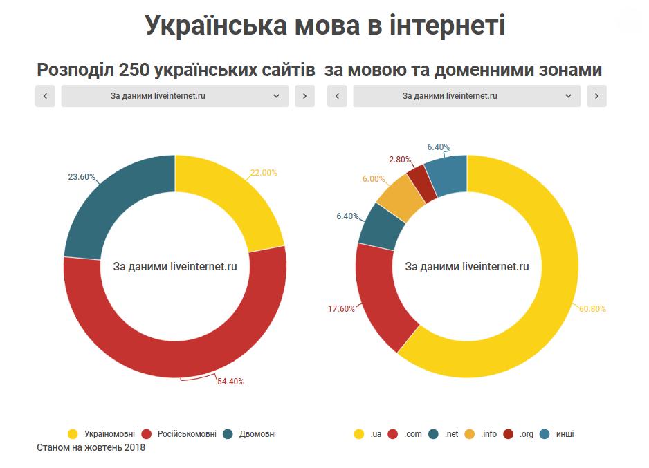 Розподіл 250 українських сайтів за мовою та доменними зонами За даними liveinternet.ru Станом на жовтень 2018