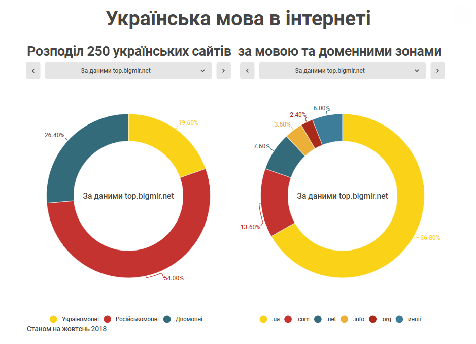 Розподіл 250 українських сайтів за мовою та доменними зонами За даними top.bigmir.net Станом на жовтень 2018