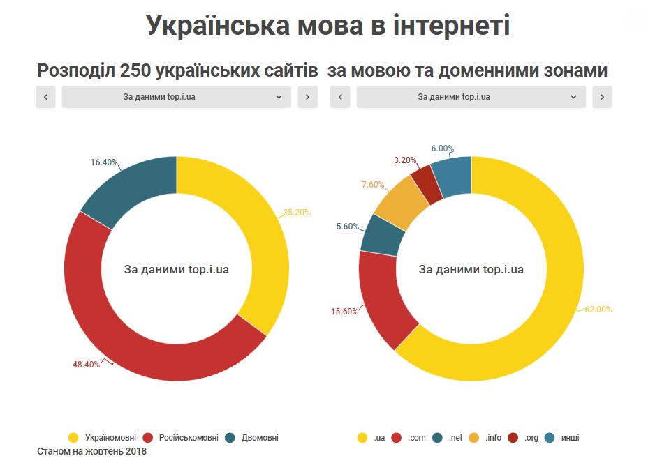Розподіл 250 українських сайтів за мовою та доменними зонами За даними top.i.ua Станом на жовтень 2018