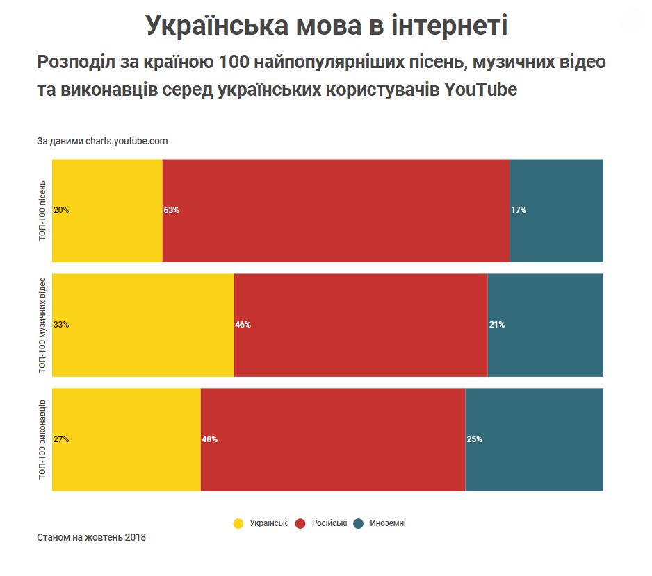 Розподіл за країною 100 найпопулярніших пісень, музичних відео та виконавців серед українських користувачів YouTube Станом на жовтень 2018