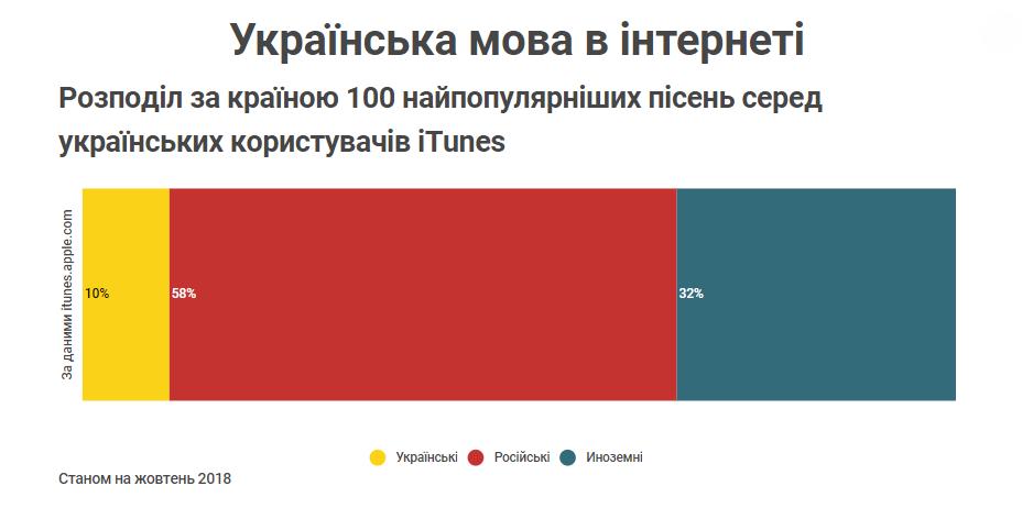 Розподіл за країною 100 найпопулярніших пісень серед українських користувачів iTunes Станом на жовтень 2018