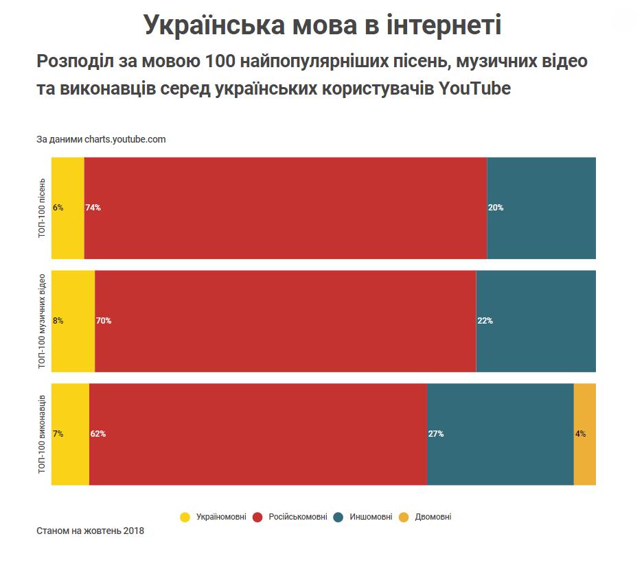 Розподіл за мовою 100 найпопулярніших пісень, музичних відео та виконавців серед українських користувачів YouTube Станом на жовтень 2018