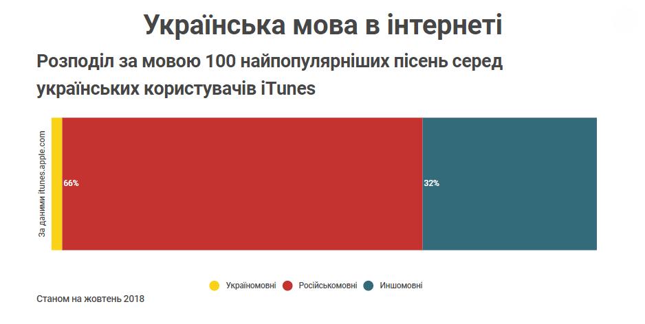 Розподіл за мовою 100 найпопулярніших пісень серед українських користувачів iTunes Станом на жовтень 2018