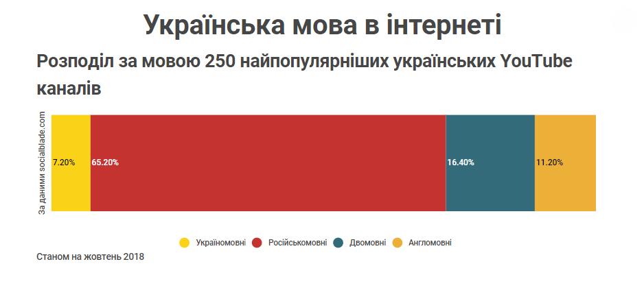 Розподіл за мовою 250 найпопулярніших українських YouTube каналів Станом на жовтень 2018