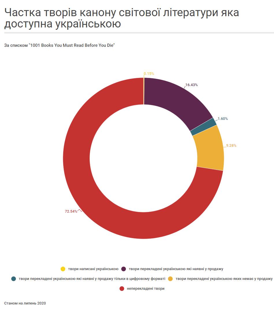 Частка творів канону світової літератури яка доступна українською 002