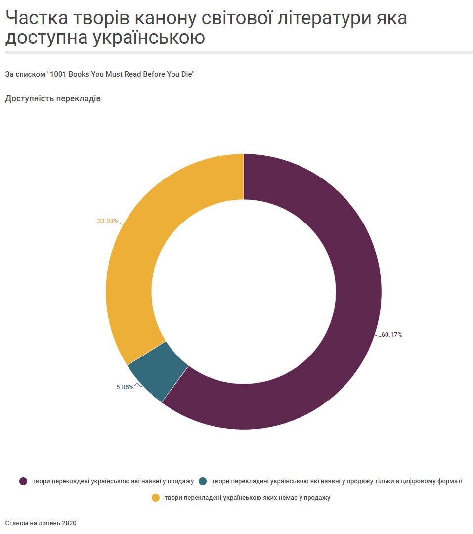 Частка творів канону світової літератури яка доступна українською 003