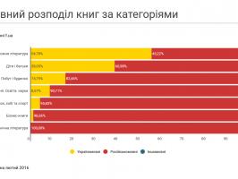 Мовний розподіл книг за категоріями у книгарні f.ua