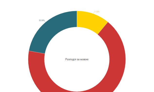 Розподіл українських сайтів за мовою