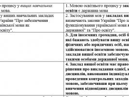 Зміни щодо мови освіти, прголосовані у першому читанні